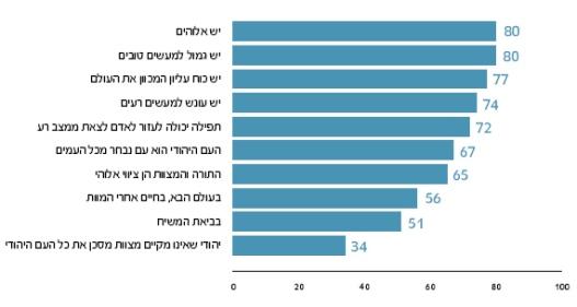 """סקר מתוך דו""""ח מקיף של המכון הישראלי לדמוקרטיה"""