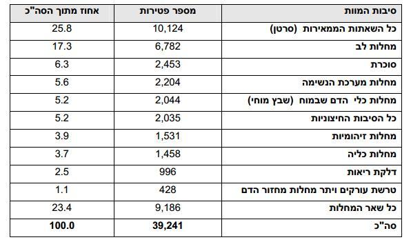 סיבות מוות בישראל - 2008
