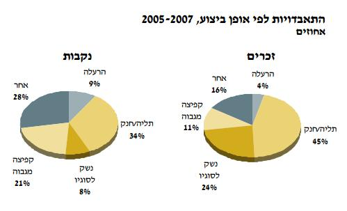 """התאבדויות לפי אופן ביצוע 2005-2007 מתוך דו""""ח משרד הבריאות"""