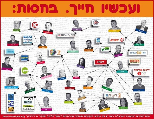 מפת השליטה בתקשורת הישראלית