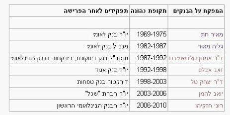 המפקחים על הבנקים לאורך השנים ותפקידם לאחר סיום כהונתם (מויקיפדיה)