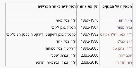 """המפקחים על הבנקים לאורך השנים ותפקידם לאחר סיום כהונתם (מתוך פוסט בבלוג """"הכלכלה האמיתית"""")"""