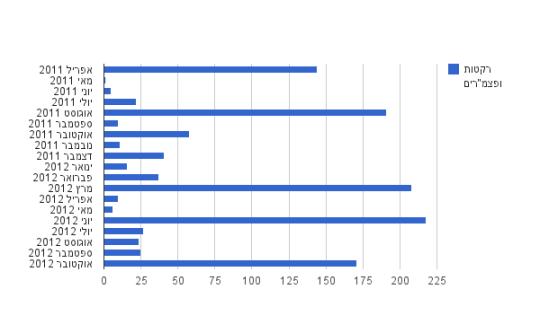 ירי רקטות ופצמרים אפריל 2011 - אוקטובר 2012