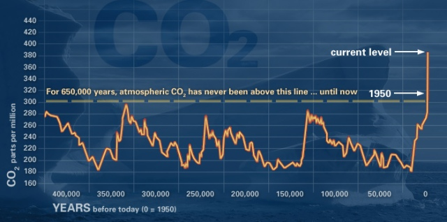 שינוי אקלים