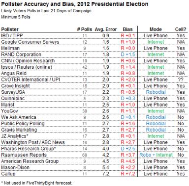 """דירוג חברות סקירה ושיטות סקירה בבחירות לארה""""ב 2012 מתוך הבלוג של נייט סילבר"""