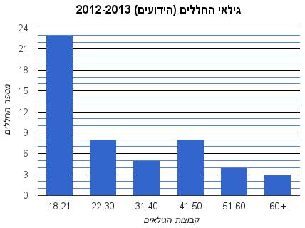 גילאי החללים (הידועים) 2012-2013
