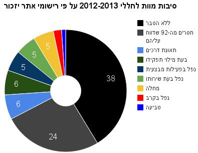 סיבות מוות לחללי 2012-2013 על פי רישומי אתר יזכור