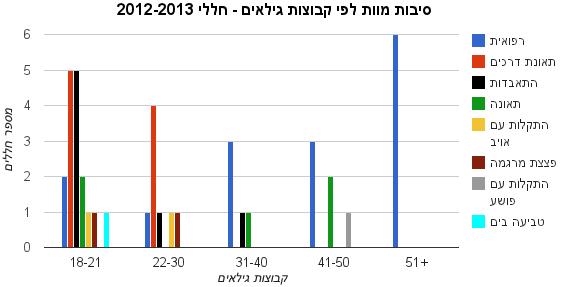 סיבות מוות לפי קבוצות גילאים - חללי 2012-2013
