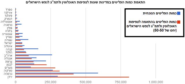 התאמת כמות הפליטים במדינות שונות לצפיפות האוכלוסין ולתמג לנפש הישראלים 1