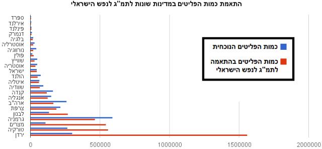התאמת כמות הפליטים במדינות שונות לתמג לנפש הישראלי 1
