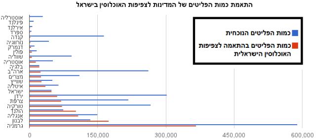 התאמת כמות הפליטים של המדינות לצפיפות האוכלוסין בישראל 1