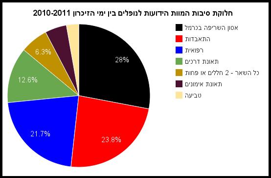 חלוקת סיבות המוות הידועות לנופלים בין ימי הזיכרון 2010-2011