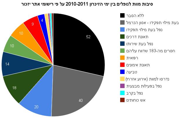 סיבות מוות לנופלים בין ימי הזיכרון 2010-2011 על פי רישומי אתר יזכור