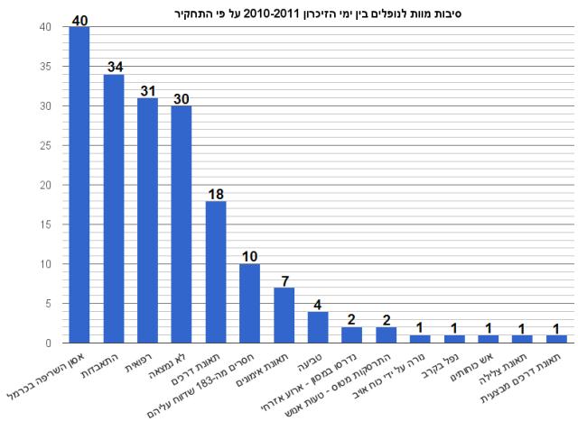 סיבות מוות לנופלים בין ימי הזיכרון 2010-2011 על פי התחקיר