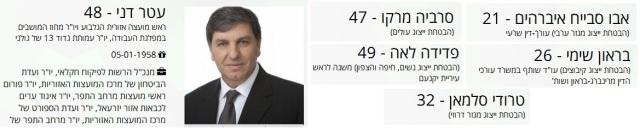 צילום מסך של דף המועמד של דני עטר